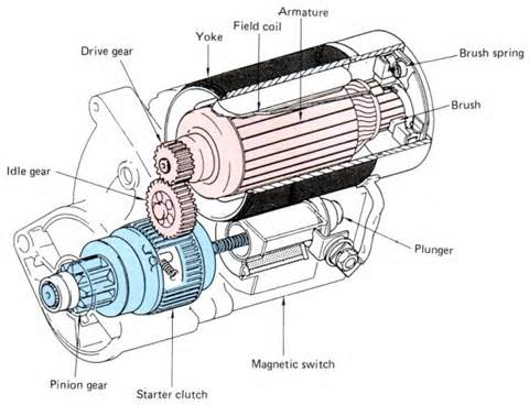 car engine parts diagram with Quick Guide How A Starter Motor Works on Wiring Diagram Toyota Yaris 2006 New 2007 Toyota Yaris Engine Wiring Diagram My Car Parts additionally 3719731 together with Flywheel In Automobile as well 310767101820 moreover 64884 Different Types Of Air  pressors.